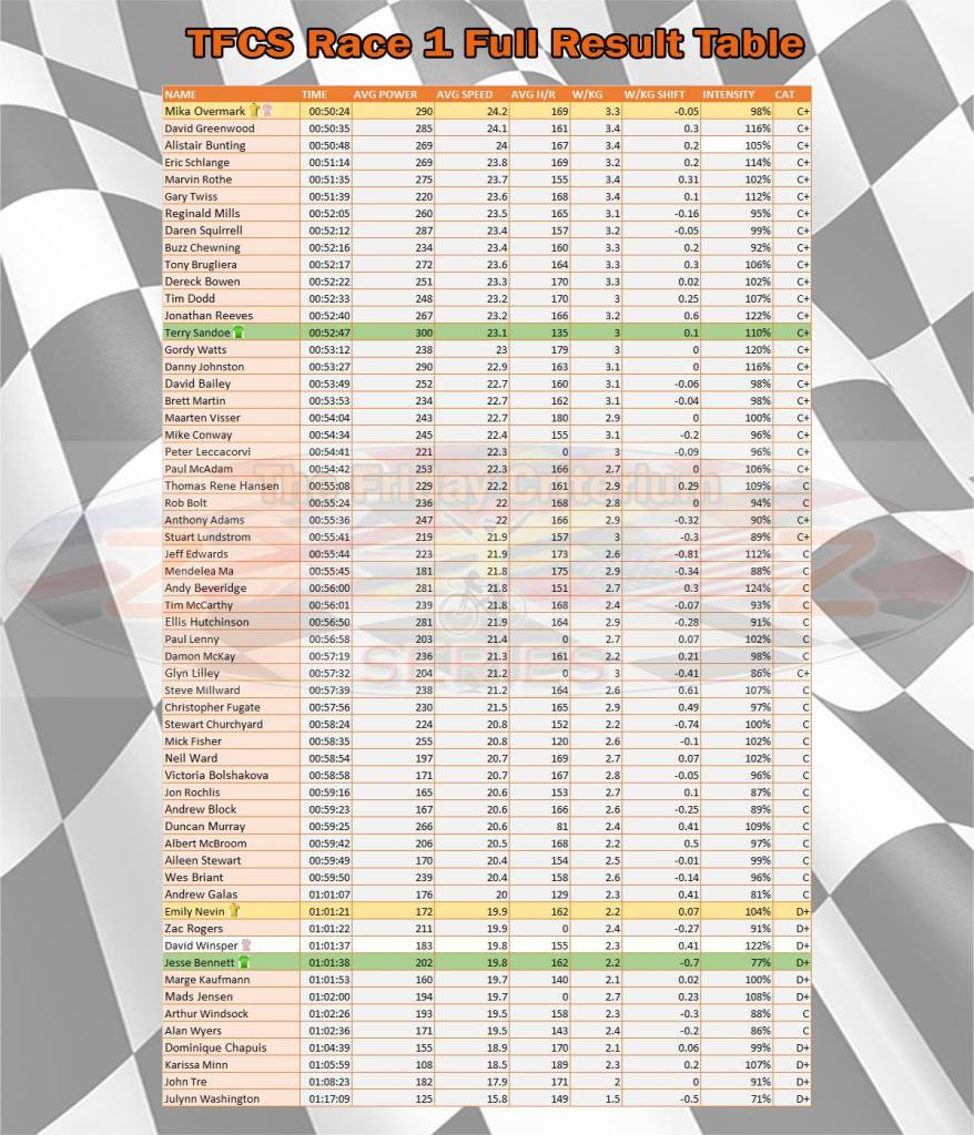 TFCS Race 1 Full Results Table