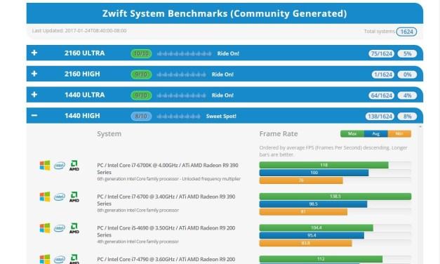 Zwiftalizer 1.0 released: Zwift logfile analyzer and benchmark database