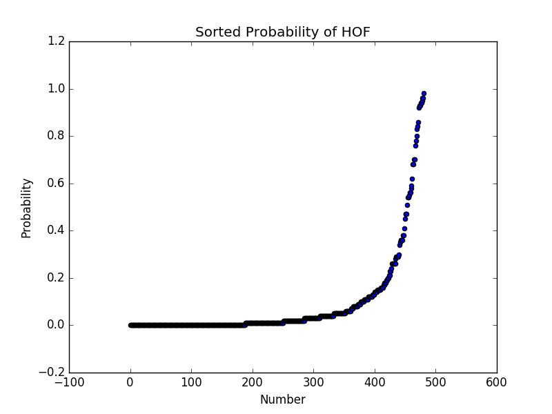 Hall of Fame Probability