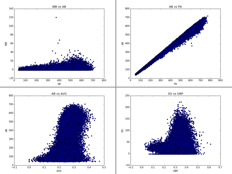 Demo of Data Correlations