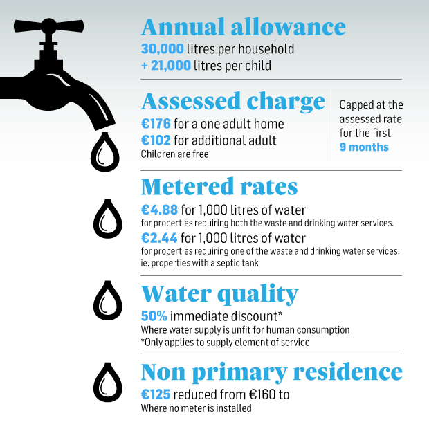 water charges