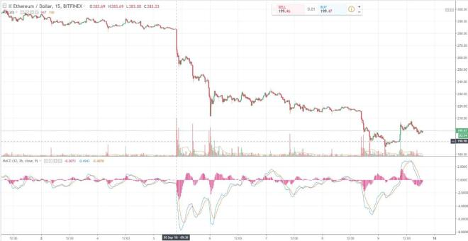 Cryptocurrency blood both - look back at the past week performances