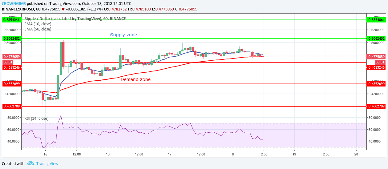 Ripple (XRP) Price Analysis: XRP is Heading towards Upper Supply Zone