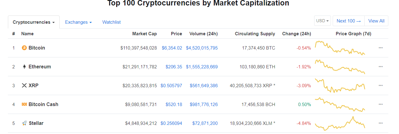Stellar Becomes Fifth Largest Cryptocurrency- Great Times Ahead?