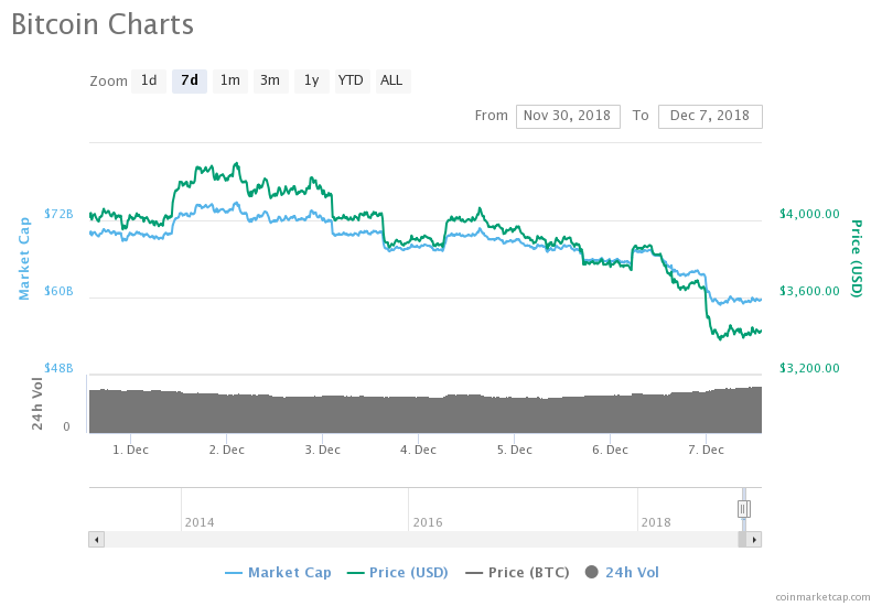 Bitcoin Slips Below $3,500; Is $3,300 The Bottom Or Is $1,500 Still Possible?