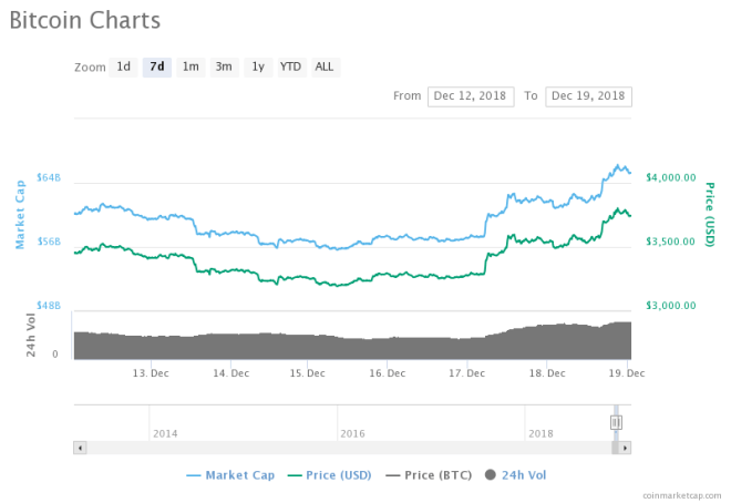 From $3200 to $3800, Bitcoin may be breaking Out of $5k Anytime soon