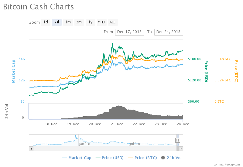 Bitcoin Cash (BCH) Breaks out to $200, What Next to Expect?