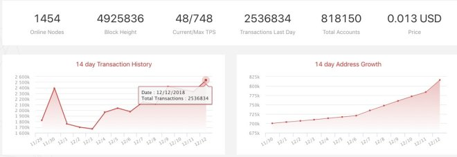 TRX Breaks New Records, 2.5 MM Txs Per Day, 32,284 Daily Increase in Addresses and More Developers From EOS and ETH Migrating to Tron