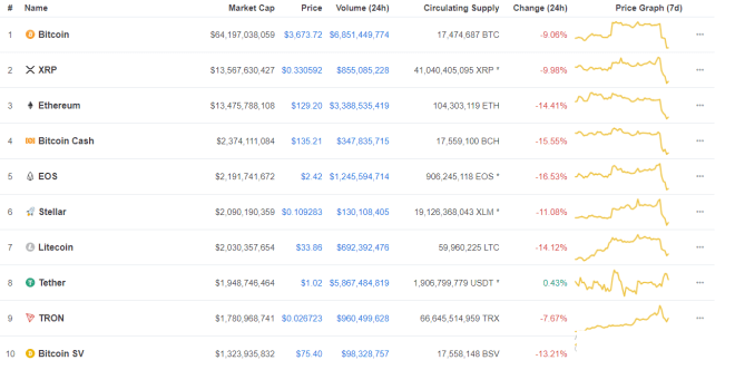 Stablecoins take over as Cryptocurrency Market faces Sudden Crash. How long is it going to last?