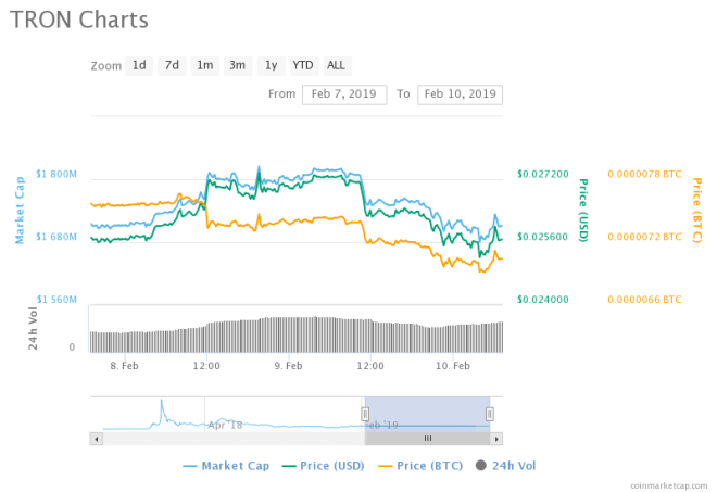 Tron (TRX) At Risk Of Being Overtaken By Stellar (XLM), Revived Optimism Around The Market