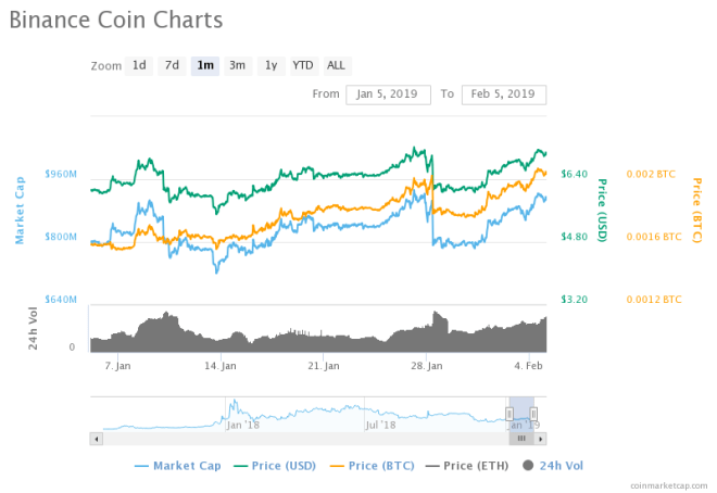 Binance Coin (BNB) A Good Buy Right Now?