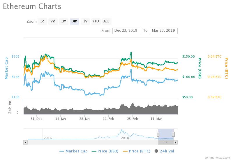kako anonimno investirati s bitcoinima uložite u bitcoin i ethereum