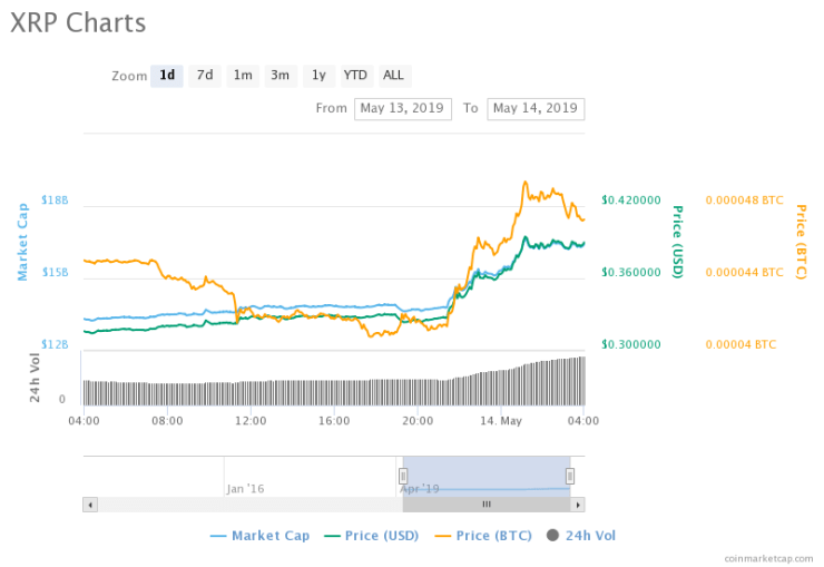 Fast Bullish Run Predicted for XRP, Will The Currency Hit $1 Before End Of The Year?