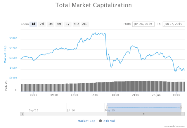 cryptocurrency market time