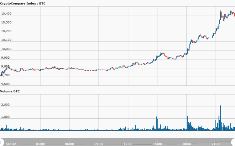 Bitcoin Skyrockets to $10,400 as Analysts Say This Could Be the 'Last Time to Board the Rocket Ship'