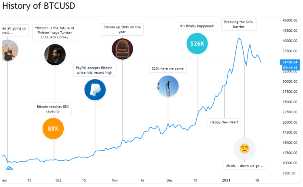 TradingView Launches 'Bitcoin Timeline' to Show BTC Price Changes With Events