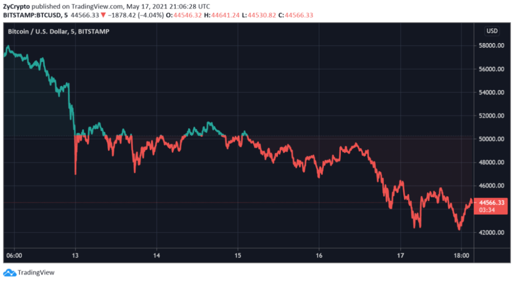 Coinbase Stock Tumbles Below Direct Listing Reference Price As Bitcoin Continues To Flash Red